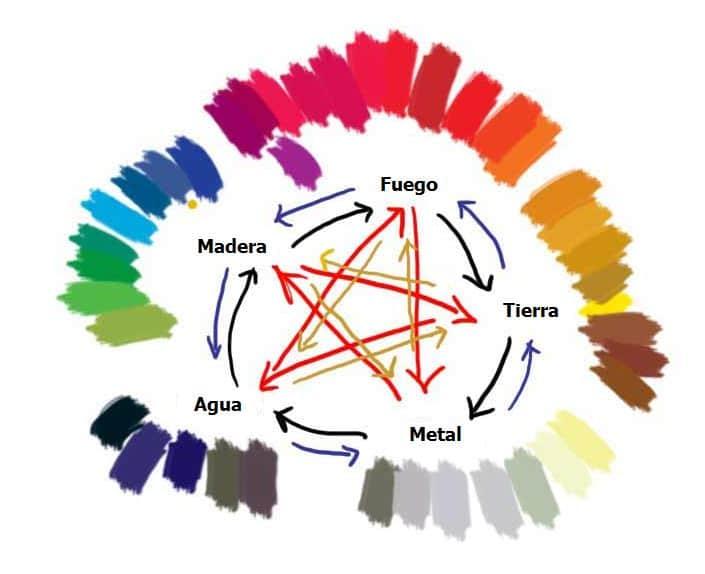 Significado de los colores para pintar las paredes de tu casa según el feng shui
